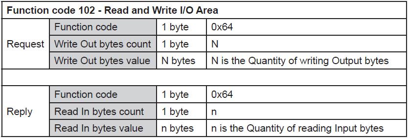 RS485-Modbus-Function-Code-102-Overdigit-Slave
