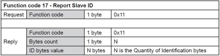 RS485-Modbus-Function-Code-17-Overdigit-Slave