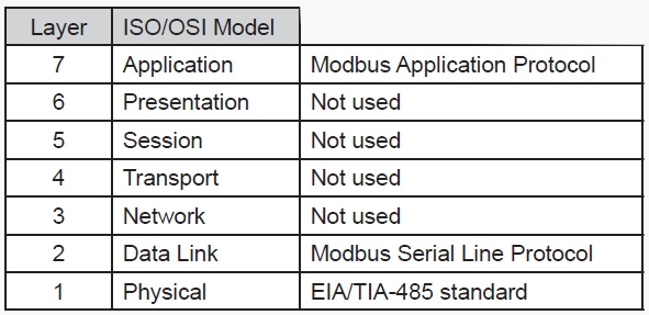 RS485-Modbus-ISO-OSI-Model