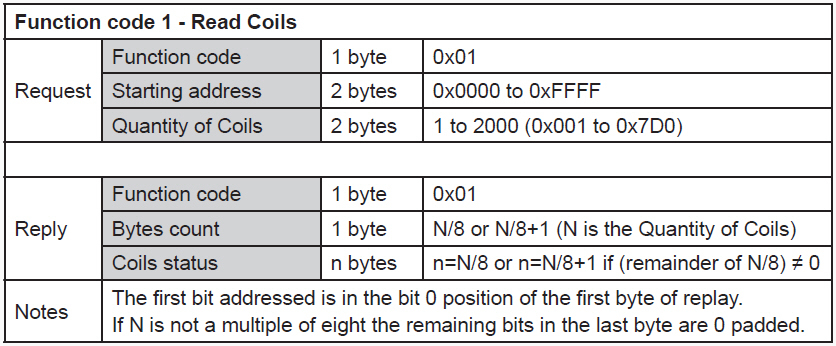 RS485-Modbus-Read-Coils