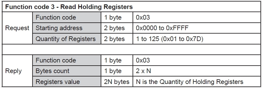 RS485-Modbus-Read-Holding-Registers