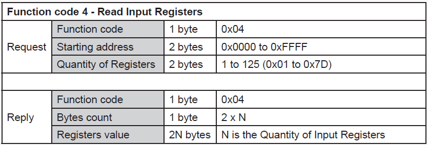 RS485-Modbus-Read-Input-Registers