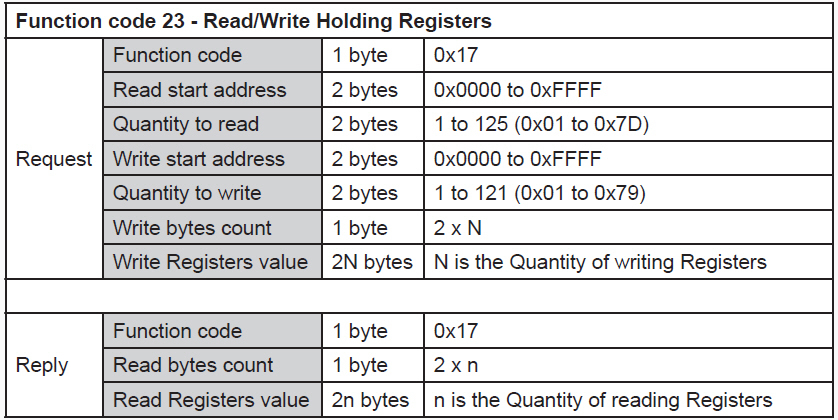 RS485-Modbus-Read-Write-Holding-Registers