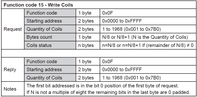 RS485-Modbus-Write-Coils