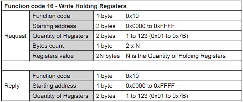 RS485-Modbus-Write-Holding-Registers